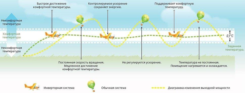 инверторная сплит-система купить в красноярске